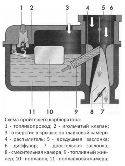 Схема простейшего карбюратора